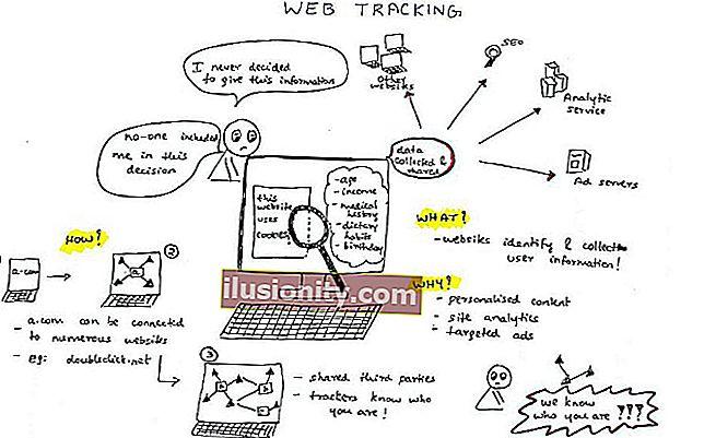 מעקב באינטרנט: מה שעליך לדעת על פרטיותך באופן מקוון