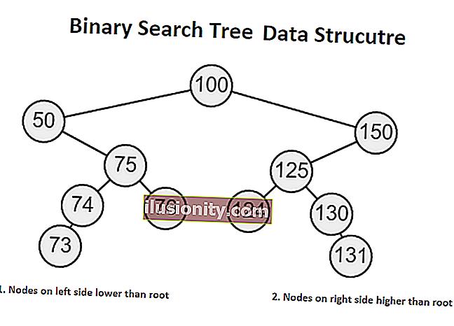 Kursus percuma kegemaran saya untuk mempelajari struktur data dan algoritma secara mendalam
