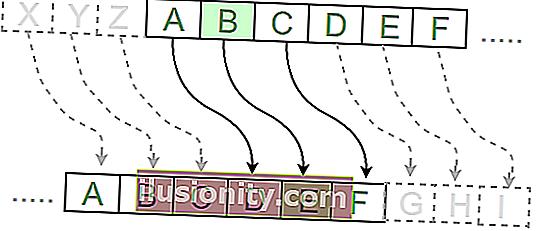 Cómo codificar el cifrado Caesar: una introducción al cifrado básico