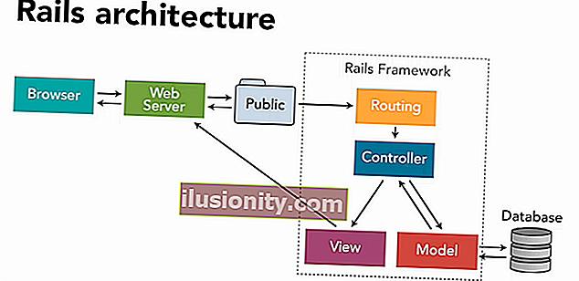 Comprender los conceptos básicos de Ruby on Rails: HTTP, MVC y rutas