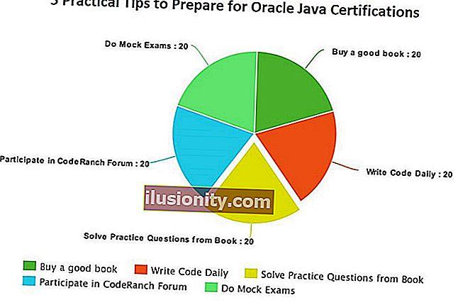 Kako proći Oracleove Java certifikate - praktični vodič za programere