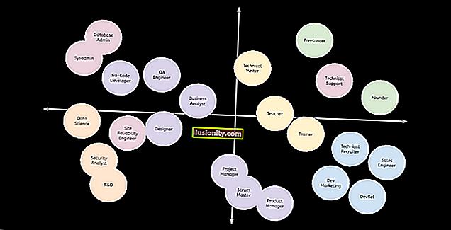 23 alternativna putanja u karijeri u koje programeri softvera mogu rasti