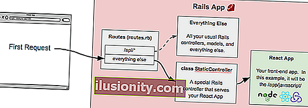 React ve Redux ön uçlu bir Rails projesi nasıl oluşturulur?