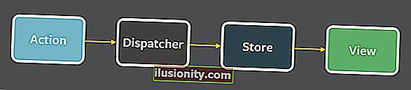 Cara Menggunakan Flux untuk Menguruskan Keadaan di ReactJS - Dijelaskan dengan Contoh